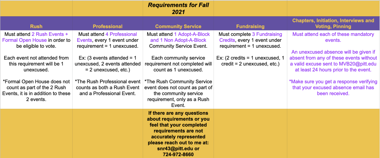 fall 21 requirements